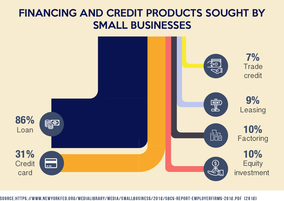 Financing and Credit Products Sought By Small Businesses