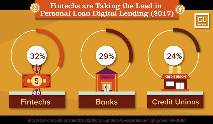 Fintechs are Taking the Lead in Personal Loan Digital Lending