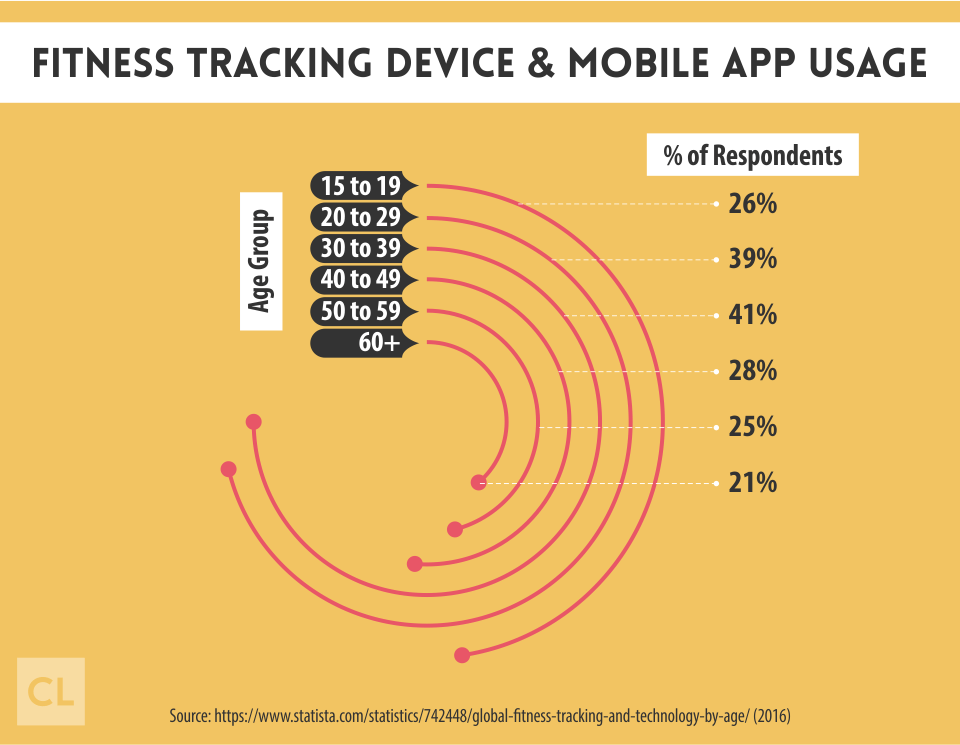 Fitness Tracking Device & Mobile App Usage