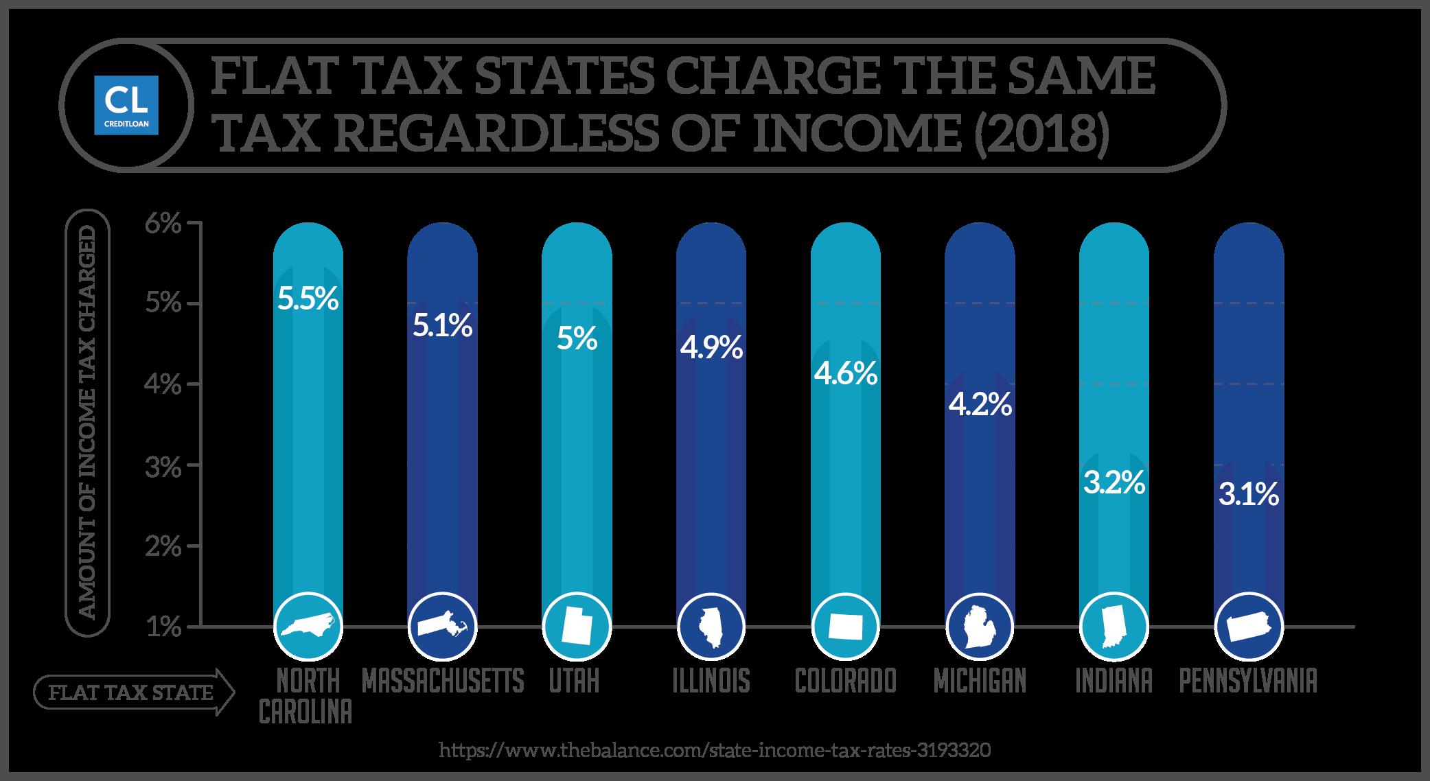 Flat Tax States - Rates 2018