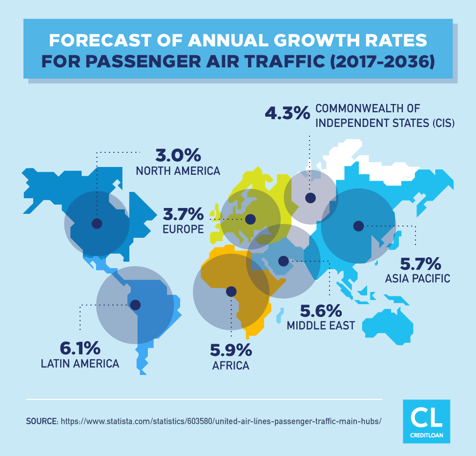 Forecast of Annual Growth Rates For Passenger Air Traffic 2017-2036