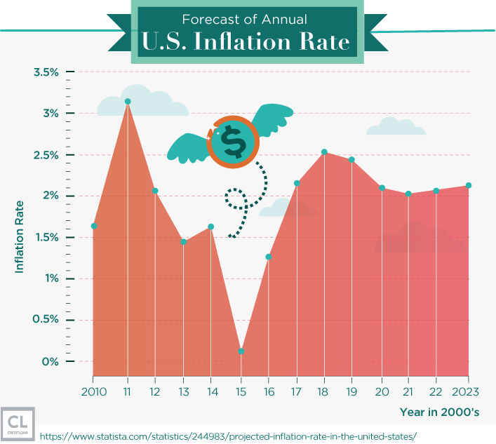 Forecast of Annual U.S. Inflation Rate from 2010-2023
