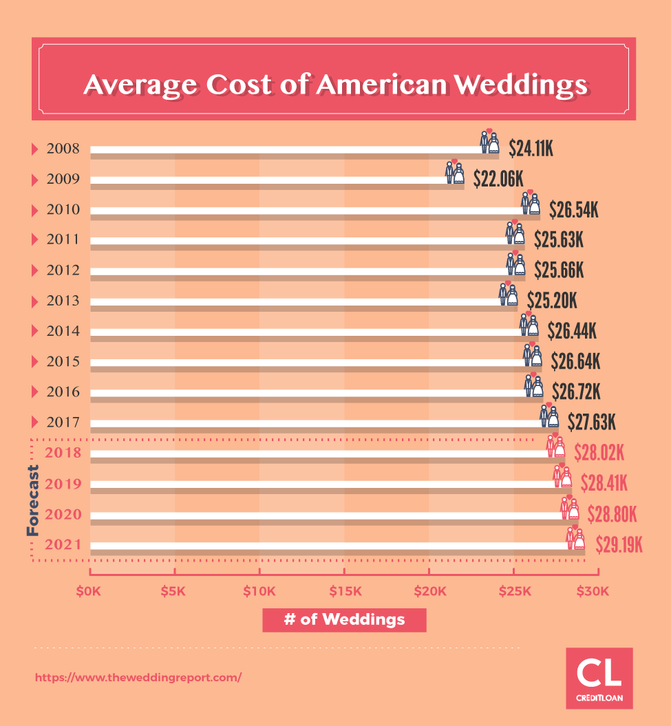 Forecast of Average Spending Per Wedding from 2008-2021
