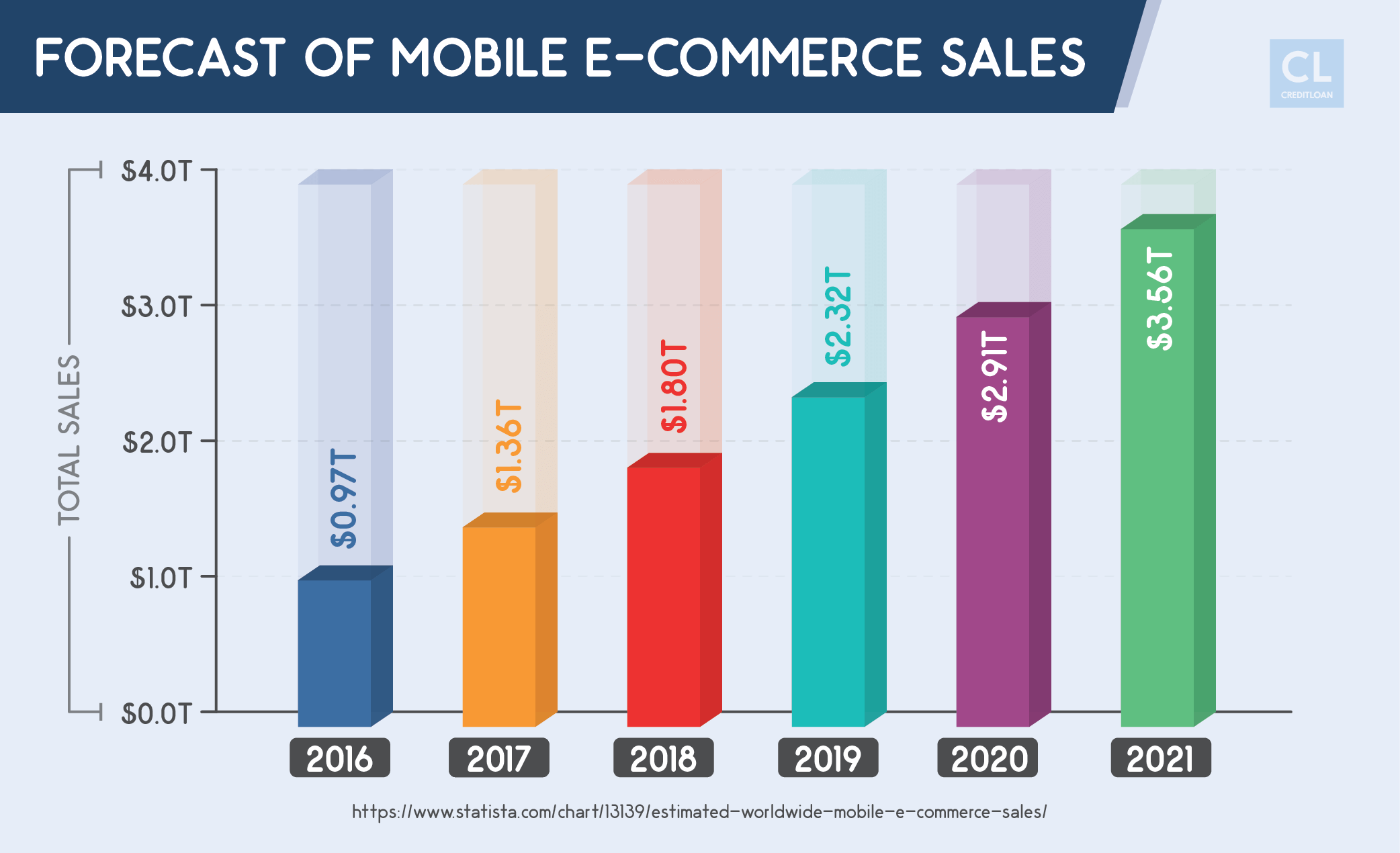 Forecast of Mobile E-commerce Sales from 2016-2021