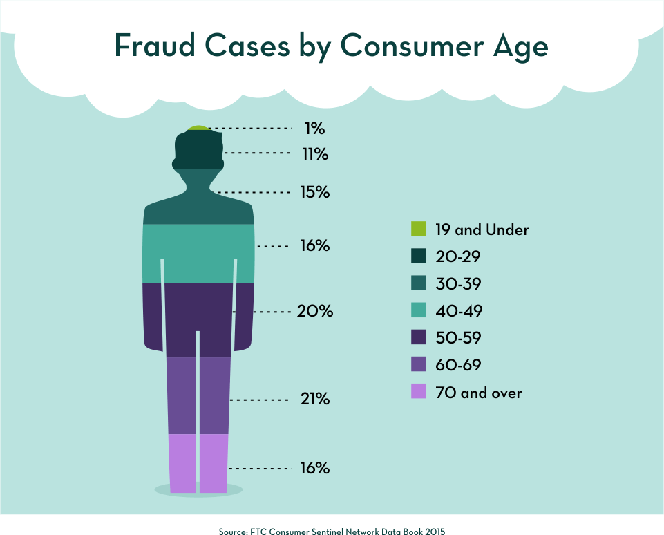 Fraud Causes by Consumer Age