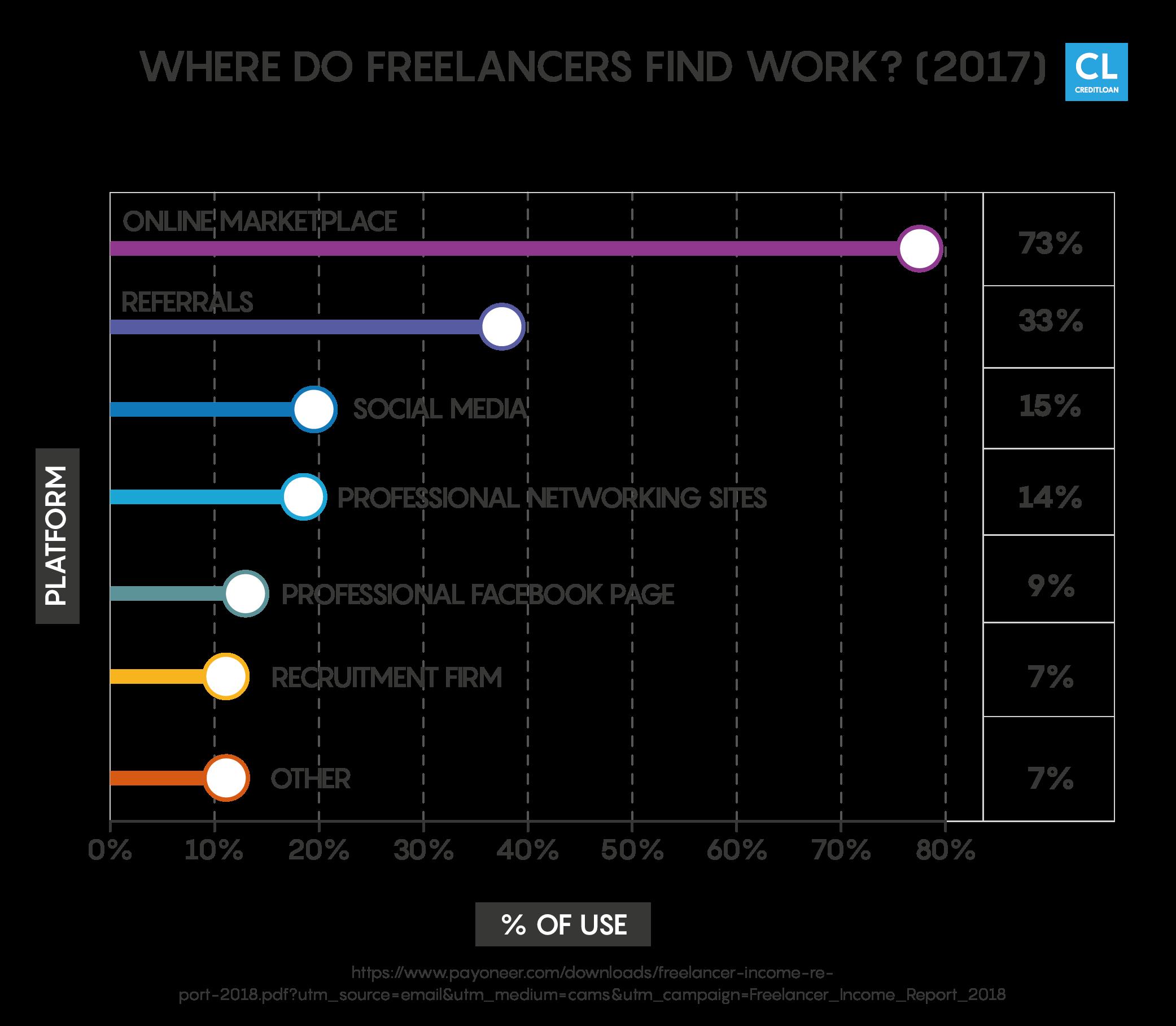 Freelancers Stats