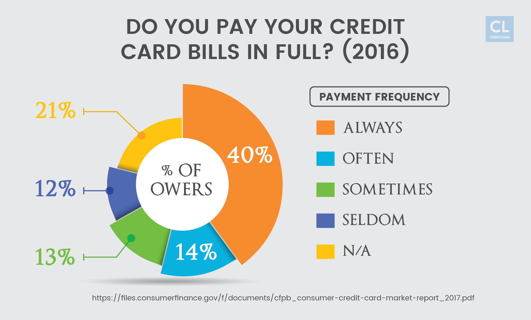 Frequency of Paying Credit Card Bills in Full