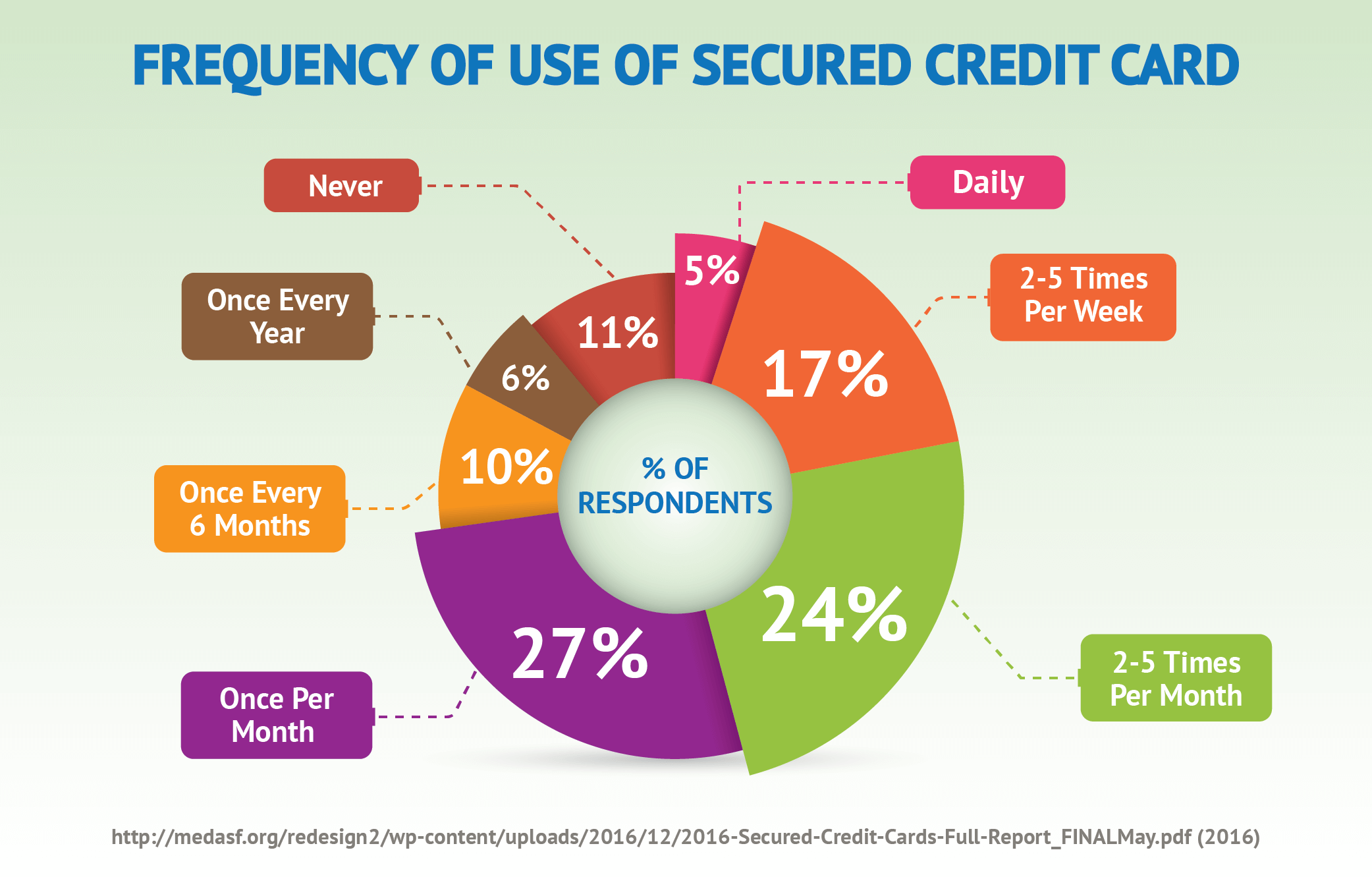 Frequency of Use of Secured Credit Card