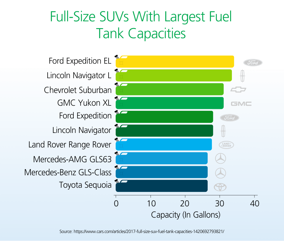 full-size SUVs with largest fuel tank capacities