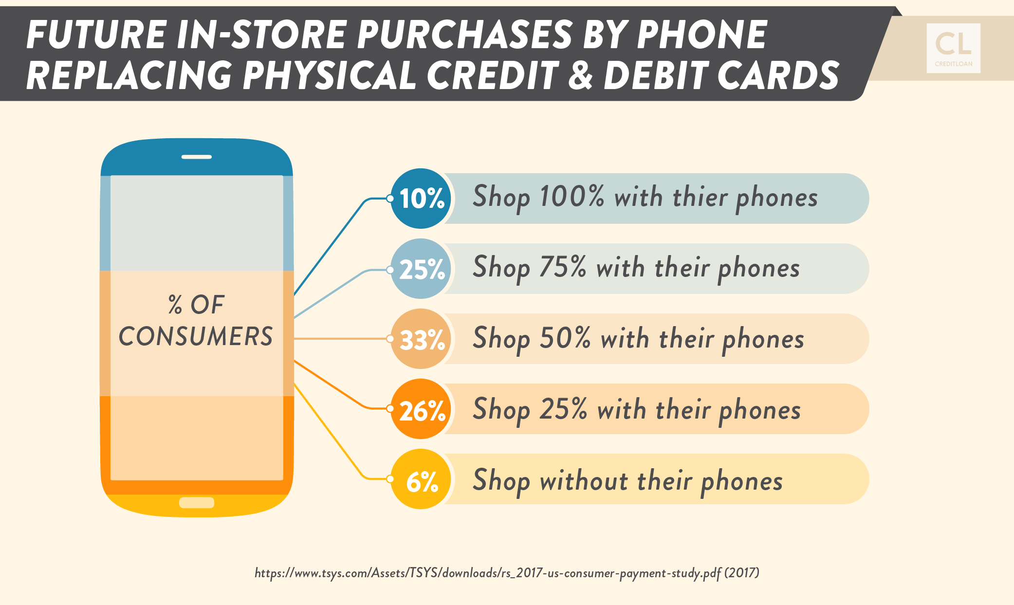 Future In-store Purchases by Phone Replacing Physical Credit & Debit Cards
