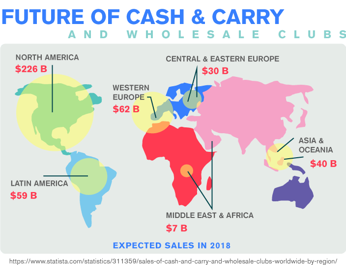 Future of Cash and Carry and Wholesale Clubs