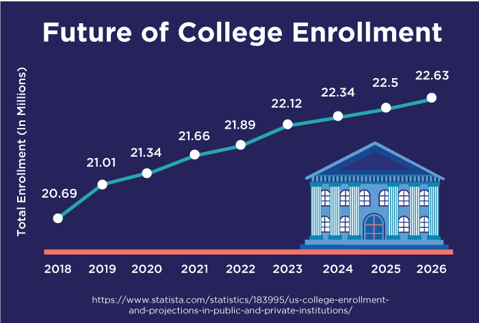 Future of college enrollment