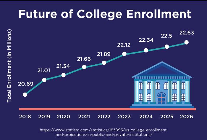 Future of college enrollment