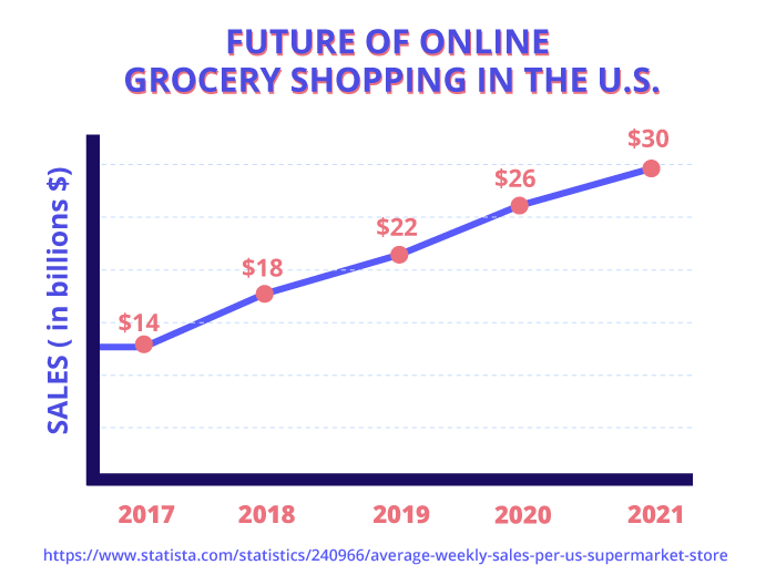 Future of online grocery shopping in the U.S.