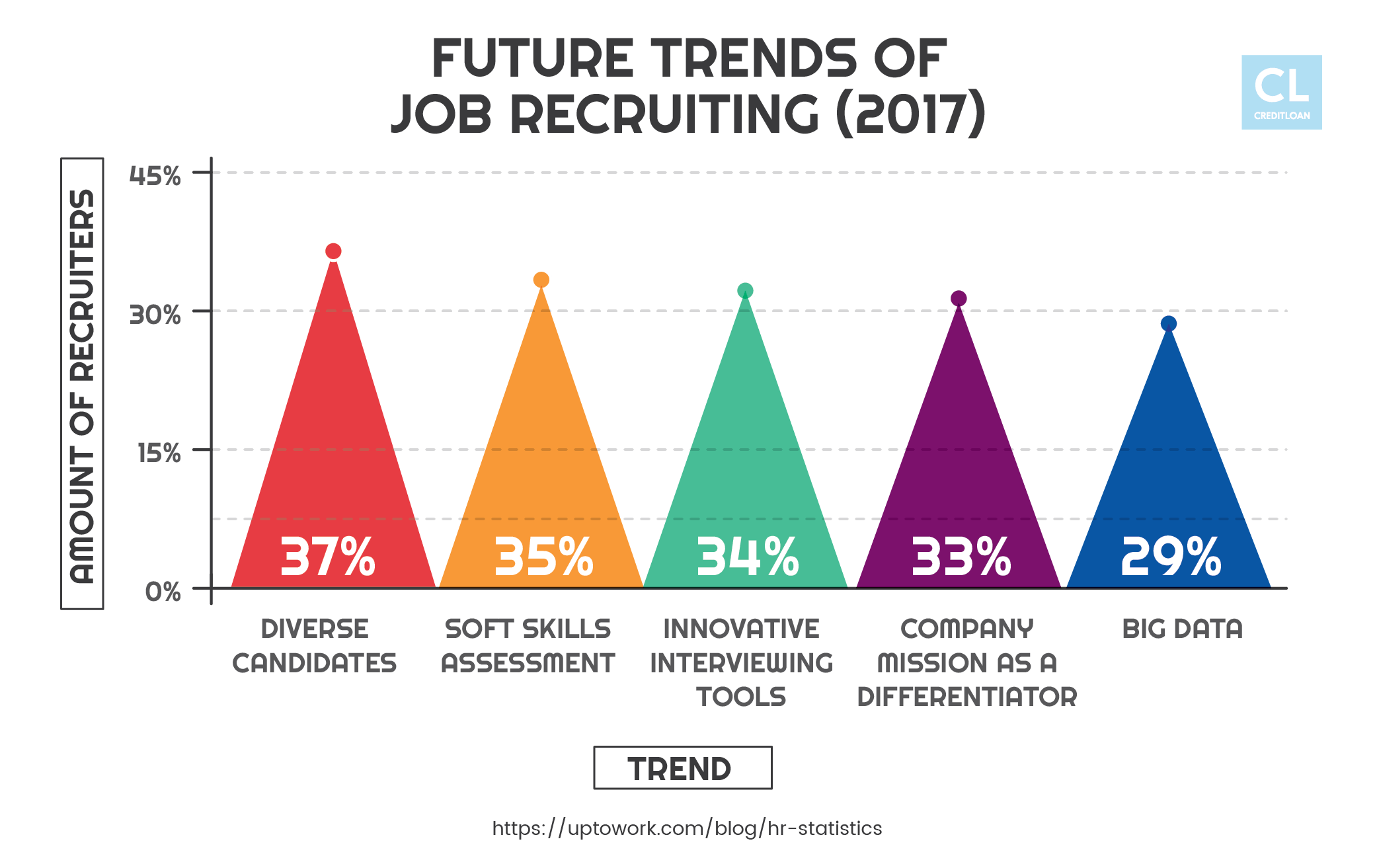 Future Trends of Job Recruiting