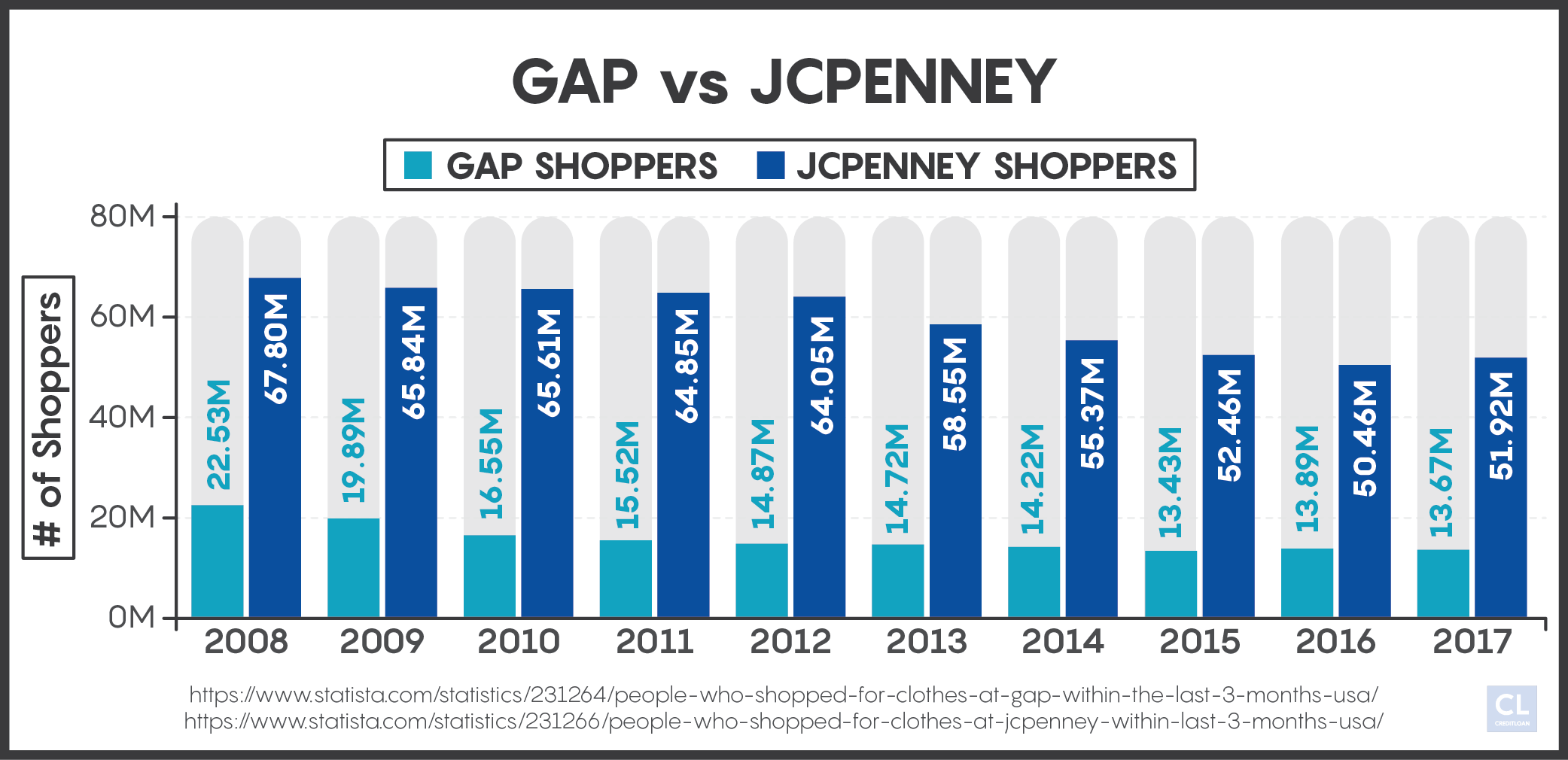 Gap shoppers vs JcPenny shoppers