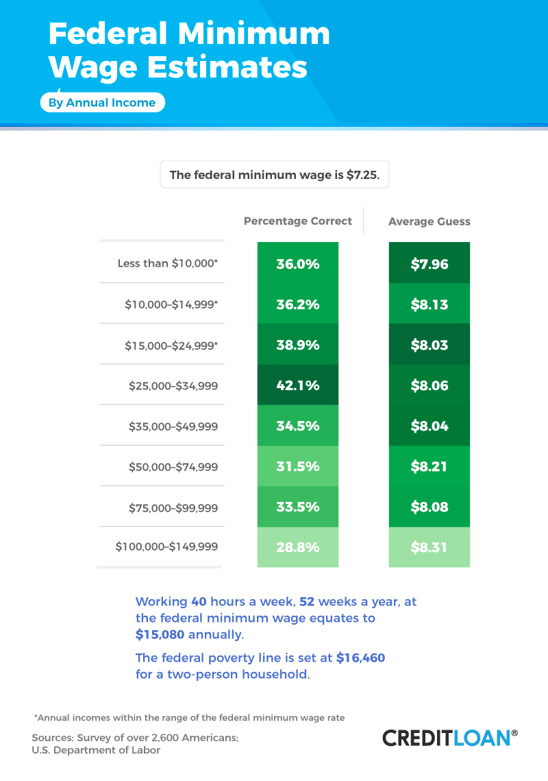 Federal Minimum Wage Estimates