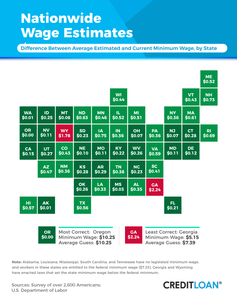 Nationwide Wage Estimates