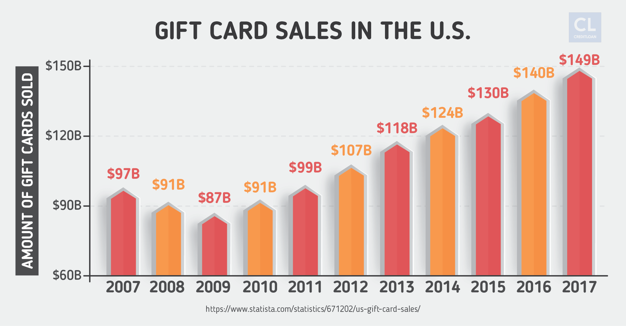 Gift Card Sales in the U.S. from 2007-2017