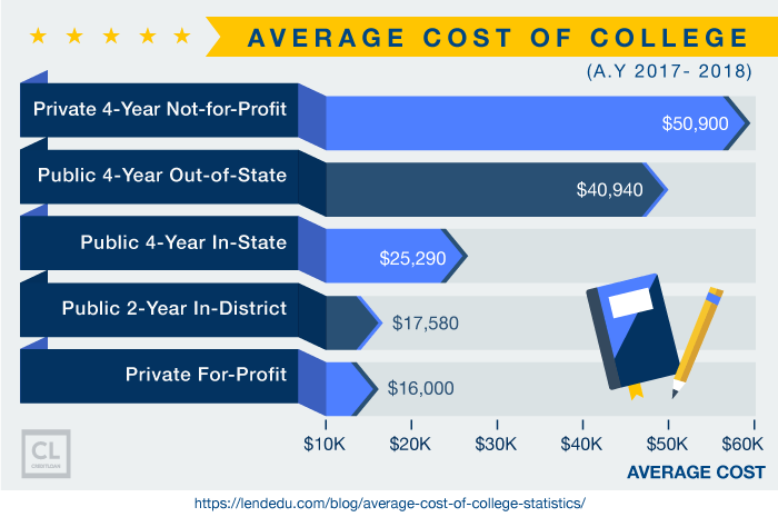 Average Cost of College (A.Y 2017- 2018)