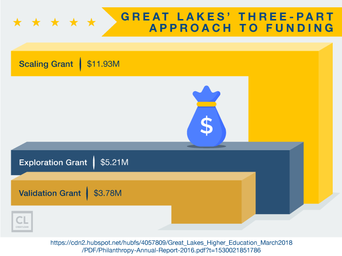 Great Lakes' Three-Part Approach To Funding