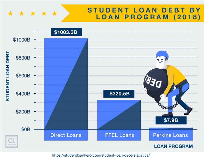 Student Loan Debt By Loan Program