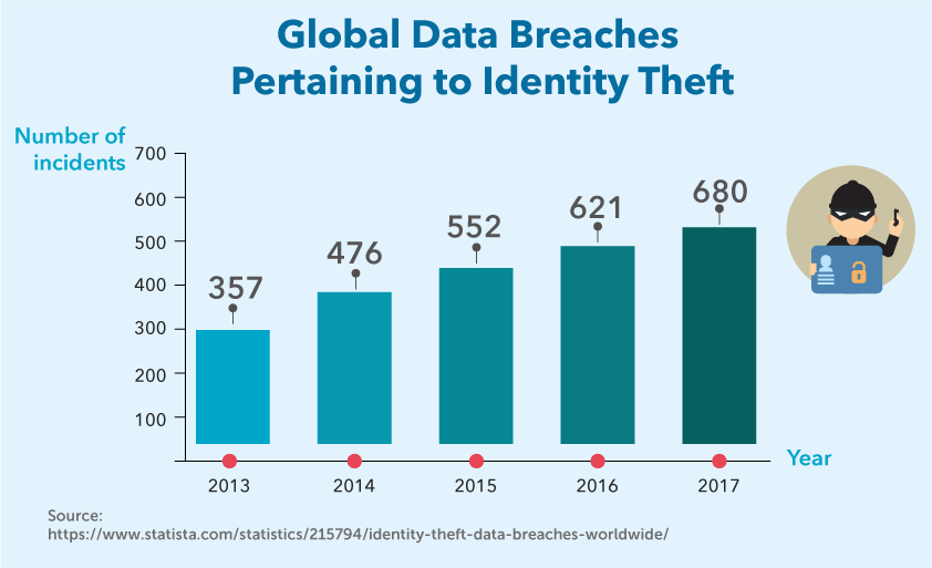 Global Data Breaches Pertaining to Identity Theft