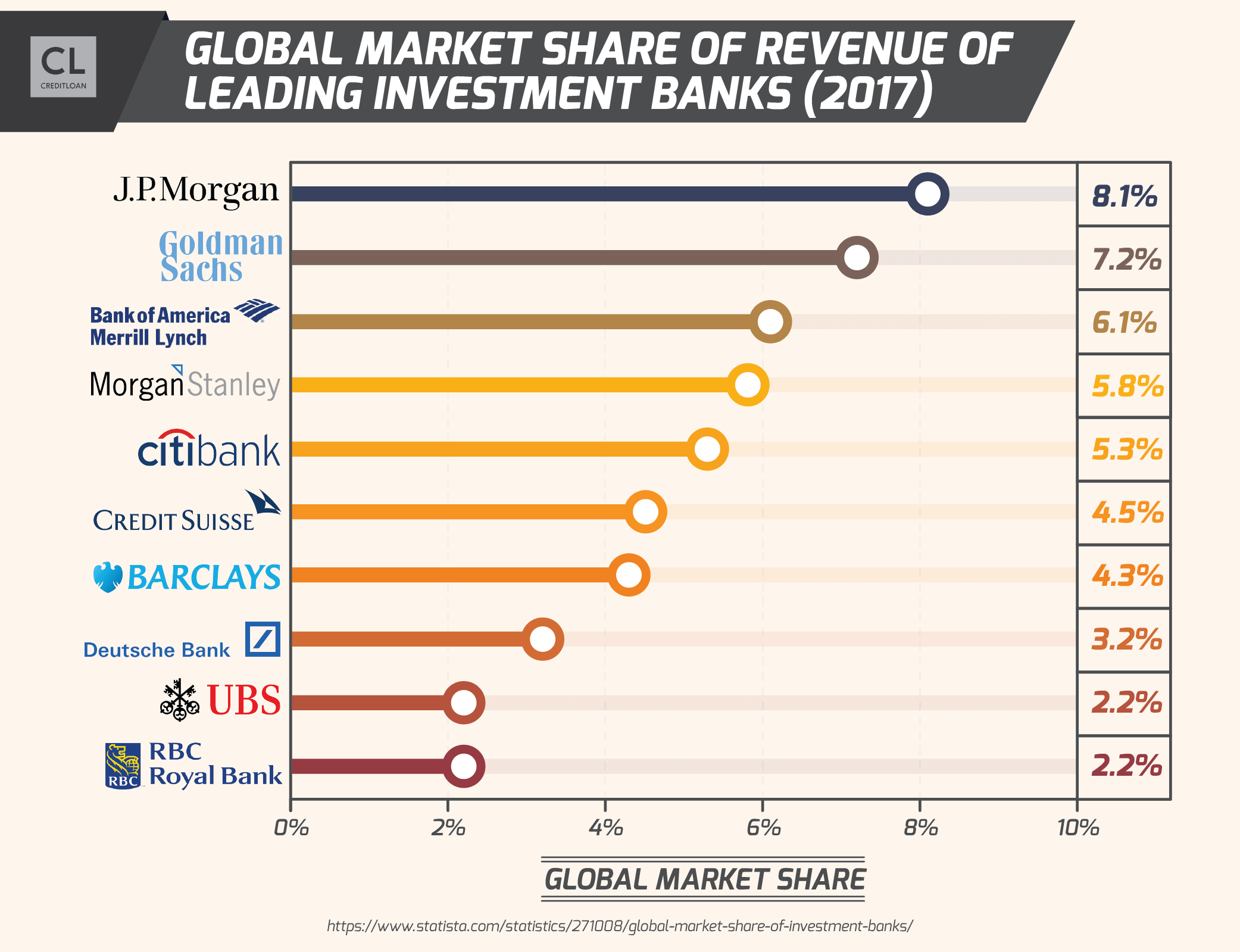 Global Market Share of Revenue of Leading Investment Banks
