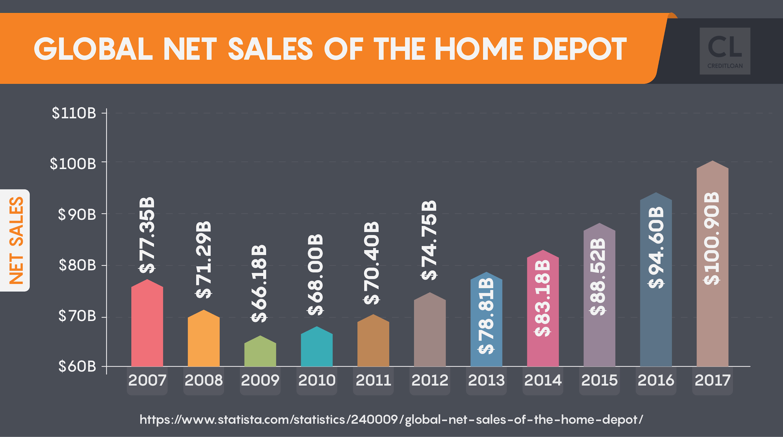 Global Net Sales of the Home Depot from 2007-2017