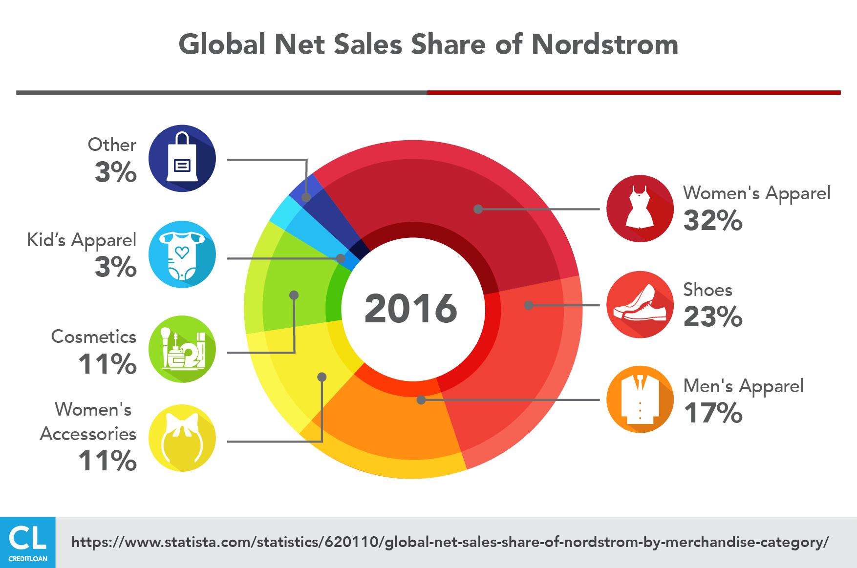 Global Net Sales Share of Nordstrom