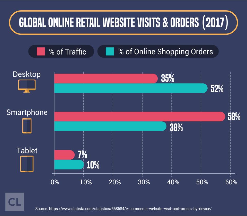 Global Online Retail Website Visits & Orders 2017