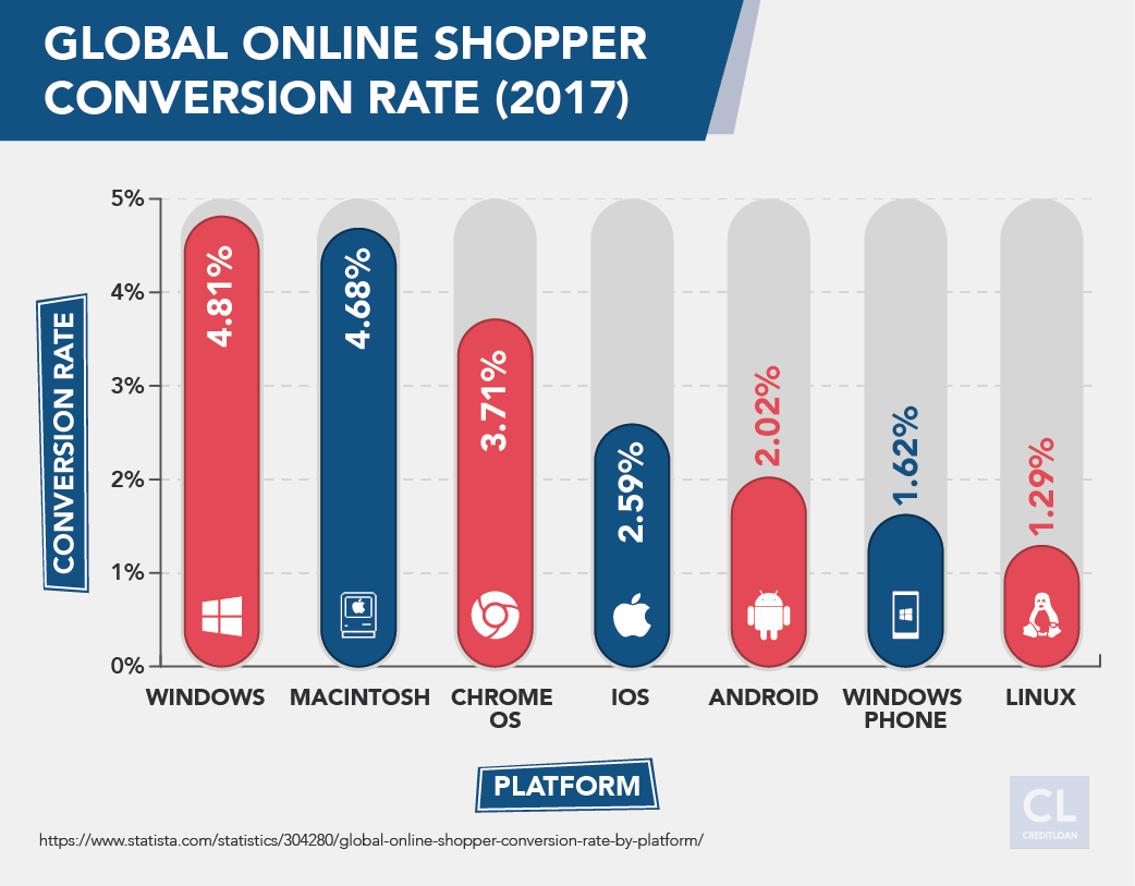 Global Online Shopper Conversion Rate