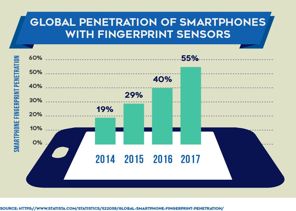 Global Penetration of Smartphones With Fingerprint Sensors