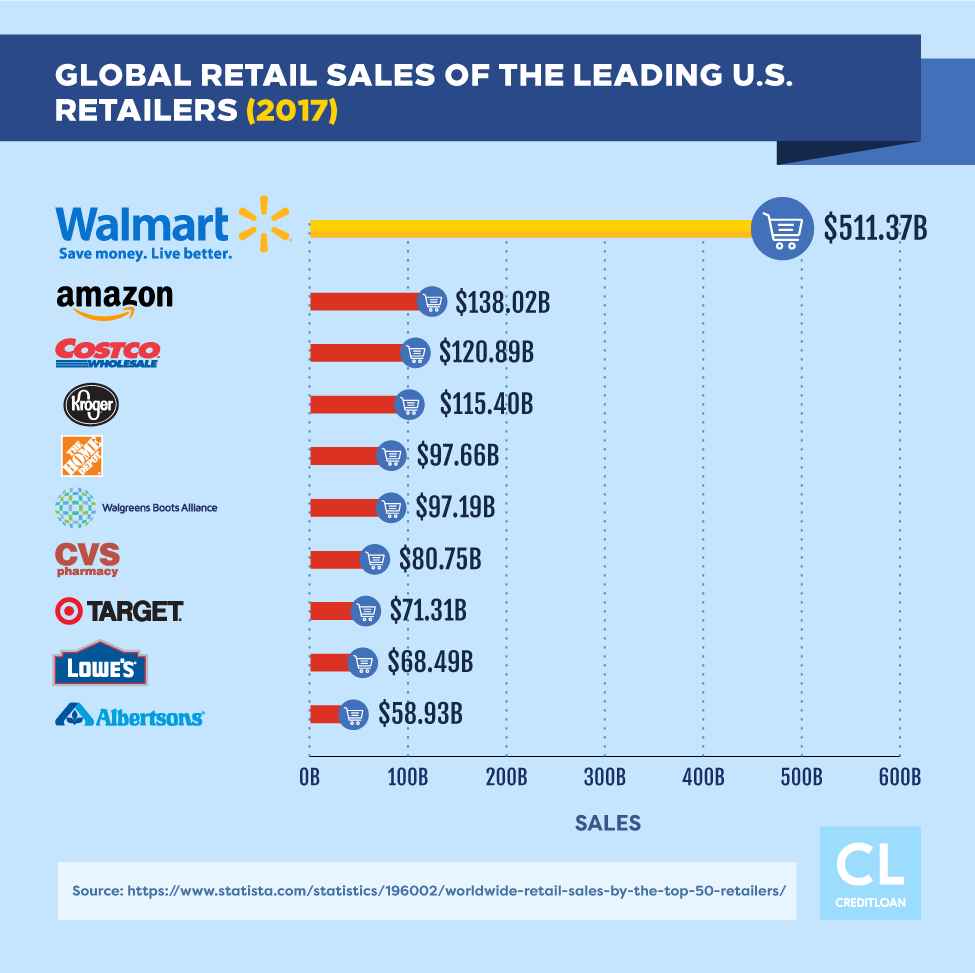 Global Retail Sales of the Leading U.S. Retailers in 2017