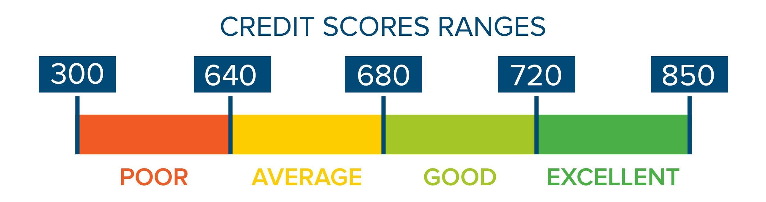 720 Credit Score >> Sheridan Community Federal Credit Union Phone Number 720