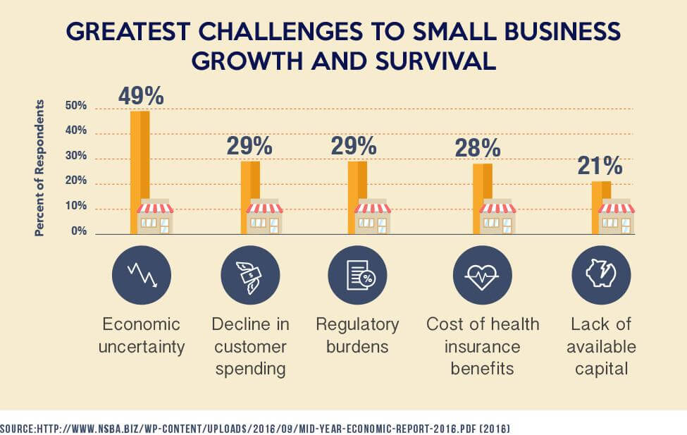 Greatest challenges to small business growth and survival