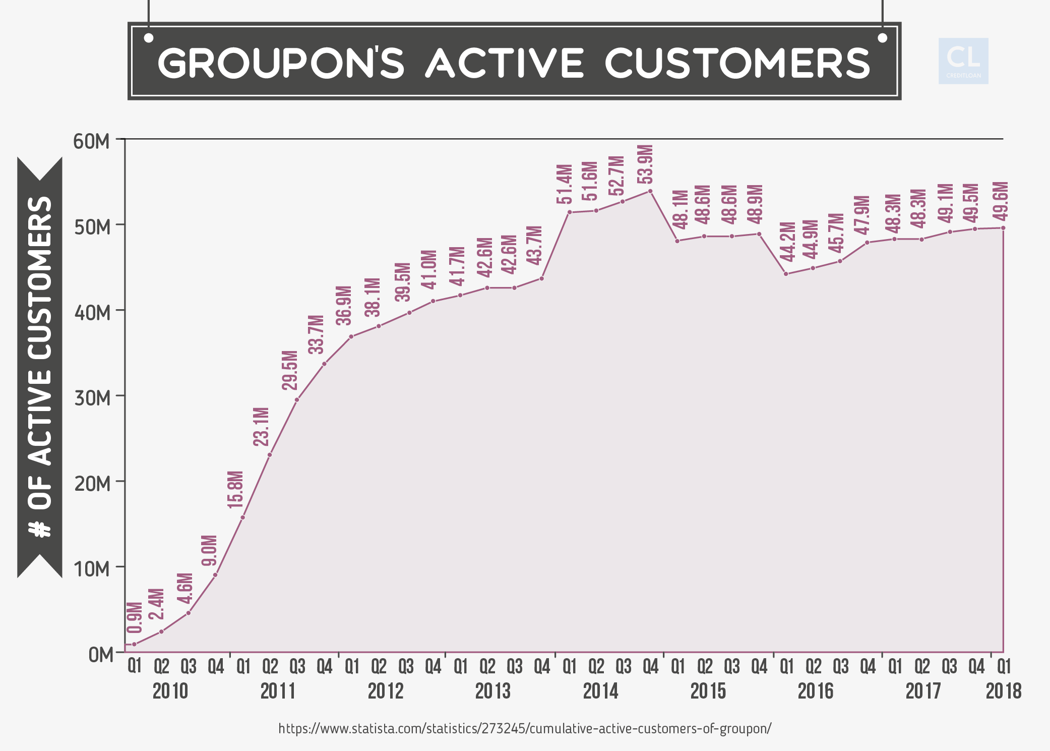 Groupon's Active Customers 2010 - 2018