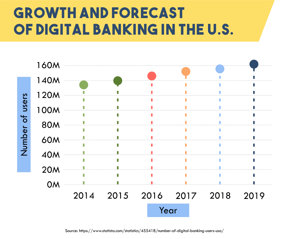Growth and Forecast of Digital Banking in the U.S.