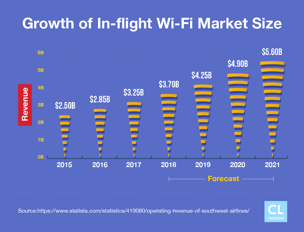 Growth and Forecast of In-flight Wi-Fi Market Size Worldwide from 2015-2021