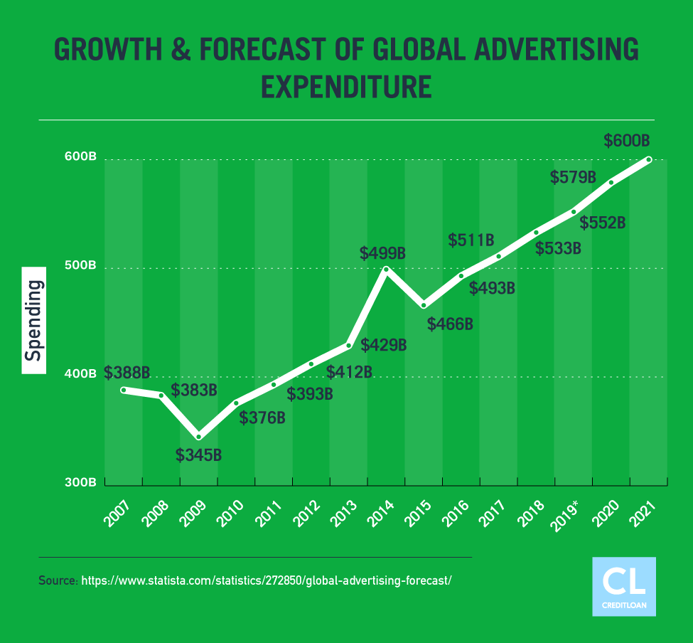 Growth & Forecast of Global Advertising Expenditure (2007-2021)
