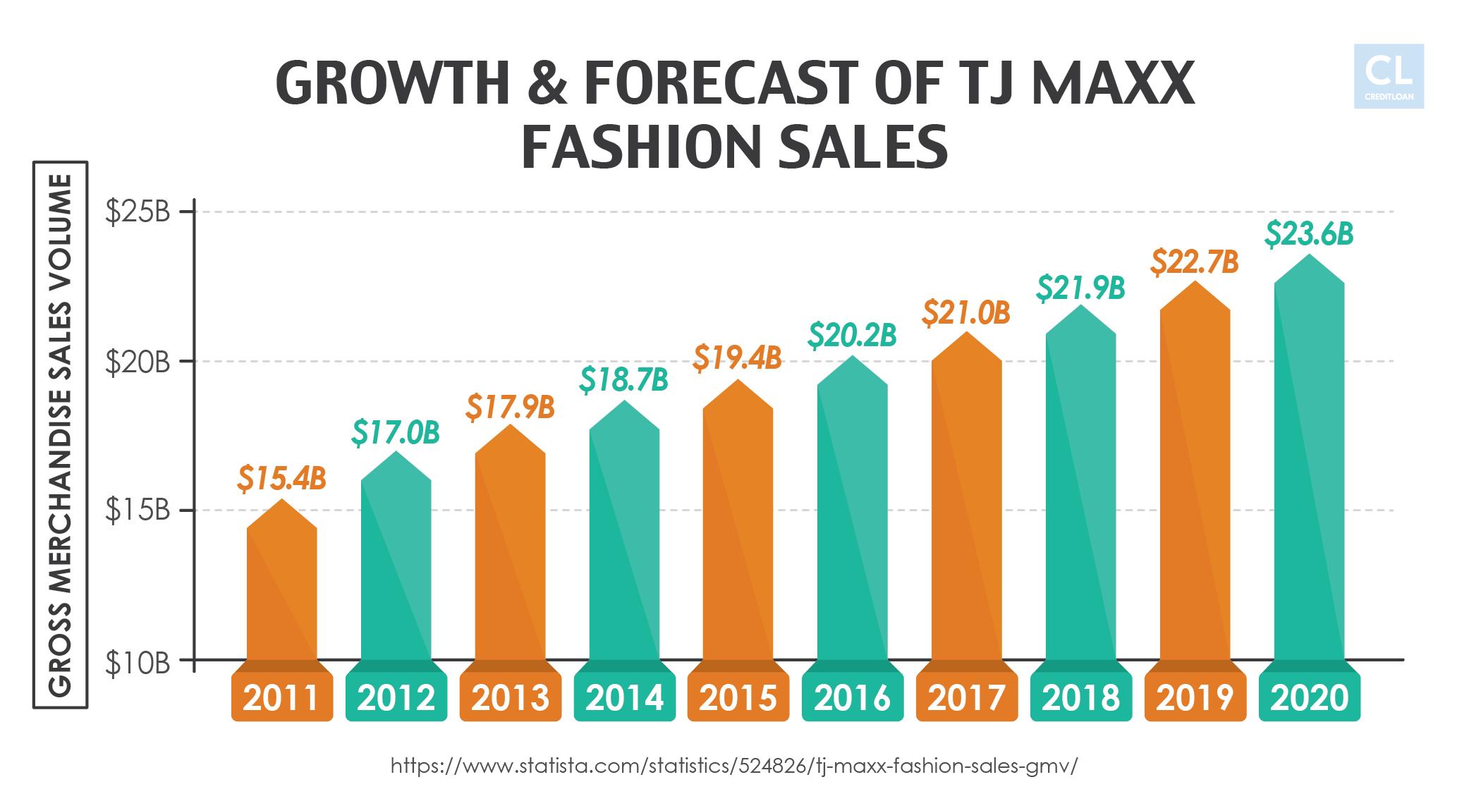 Growth & Forecast of TJ Maxx Fashion Sales from 2011-2020