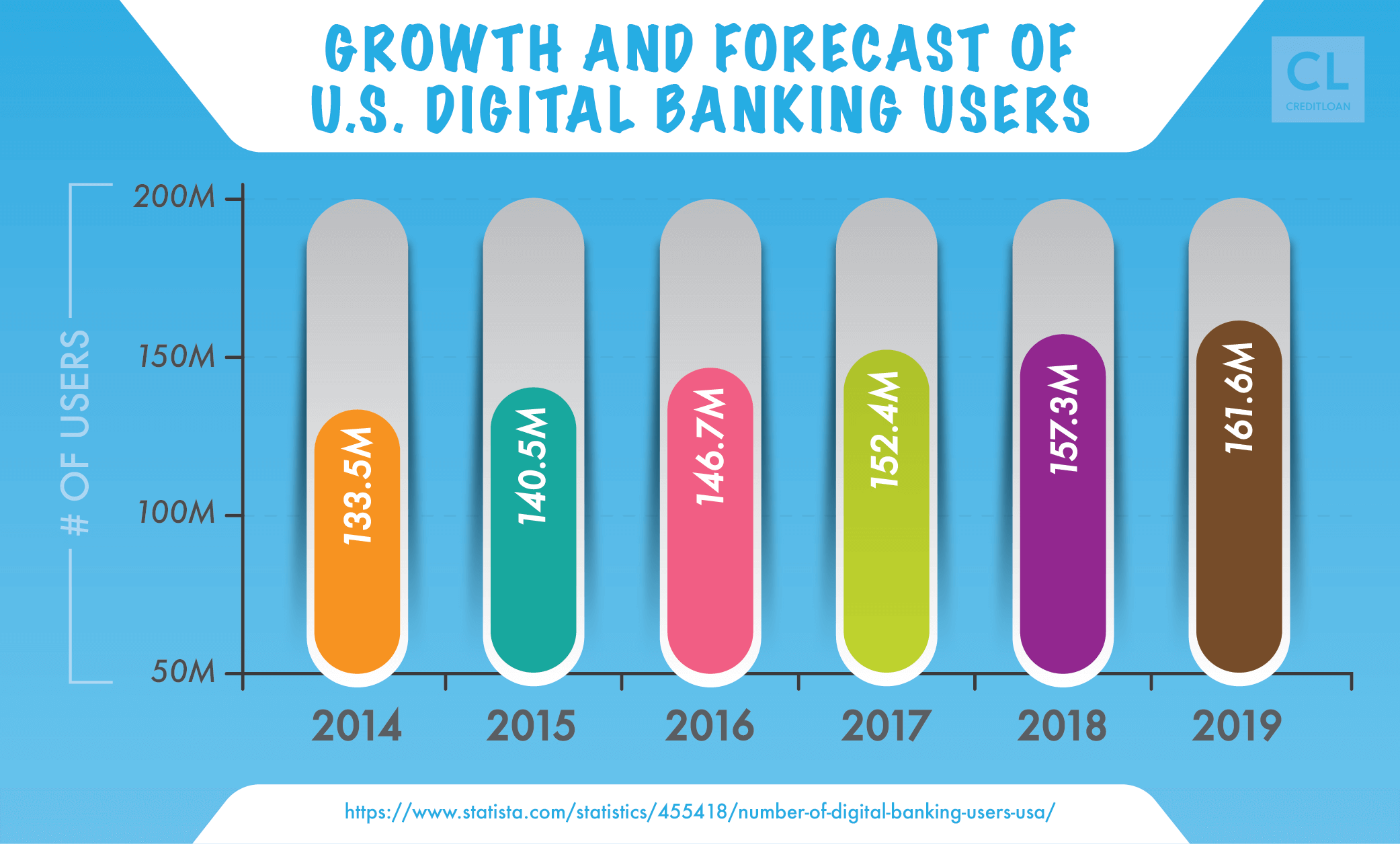 Growth & Forecast of U.S. Digital Banking Users