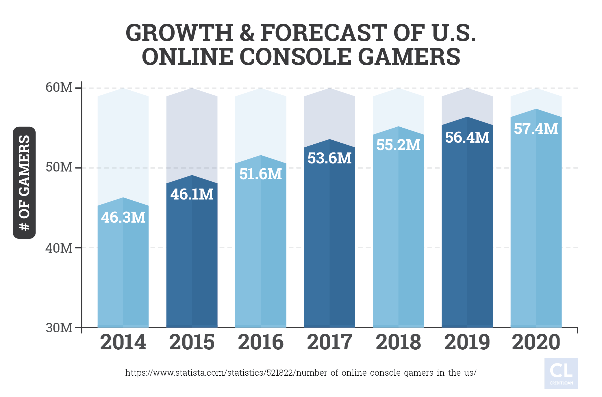 Growth & Forecast of U.S. Online Console Gamers 2014-2020