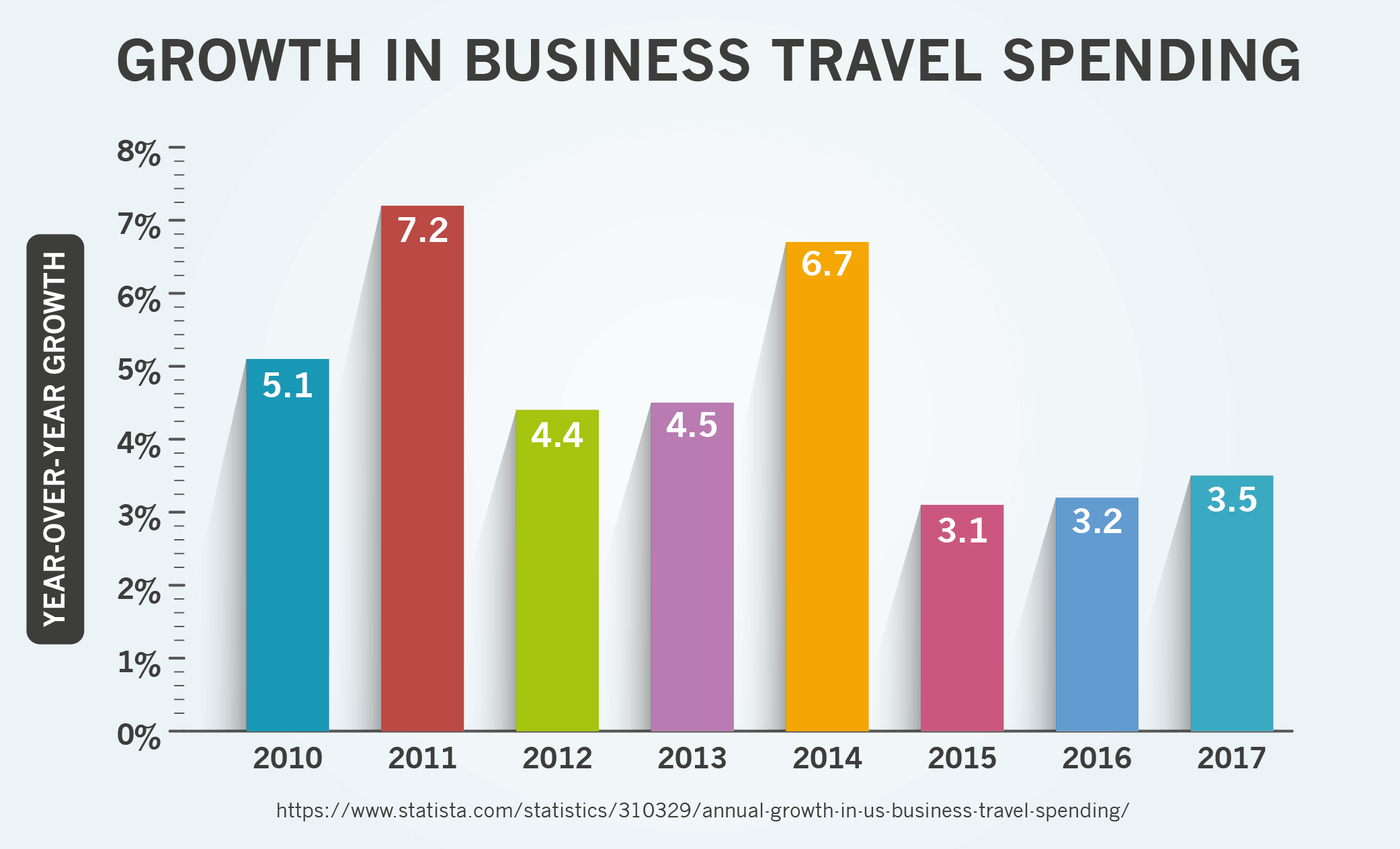 Growth in Business Travel Spending