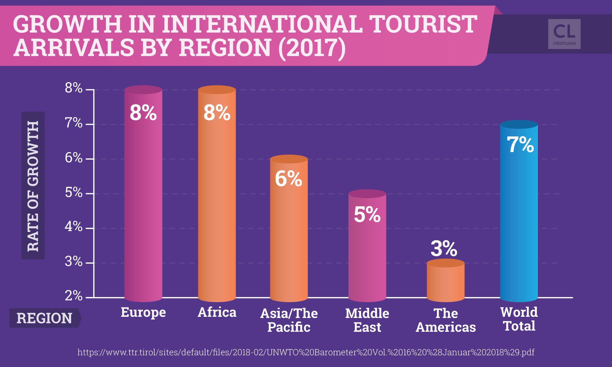 Growth in International Tourist Arrivals by Region (2017)