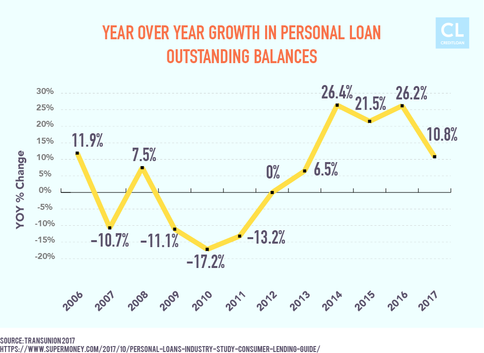 Growth in personal loan outstanding balances from 2006-2017