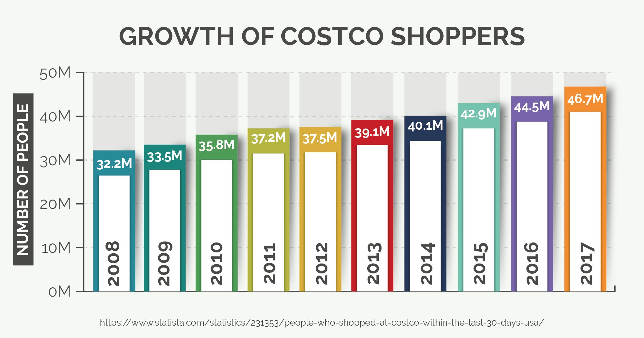 Growth of Costco Shoppers