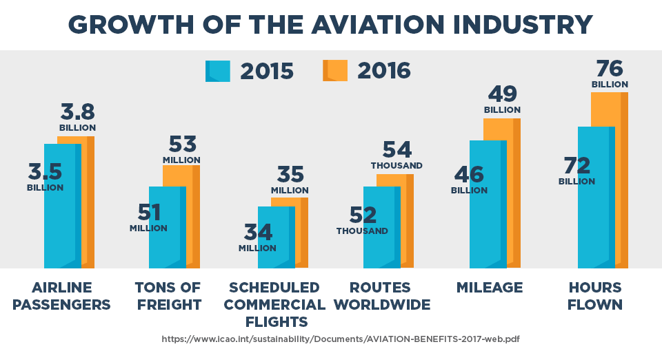 Growth of the aviation industry