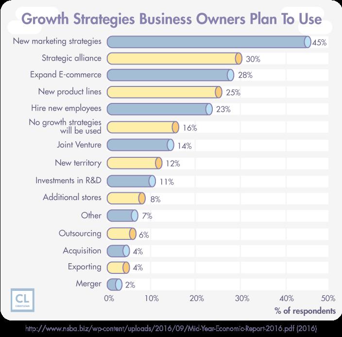 Growth Strategies Statistics: Economic Report. 2016