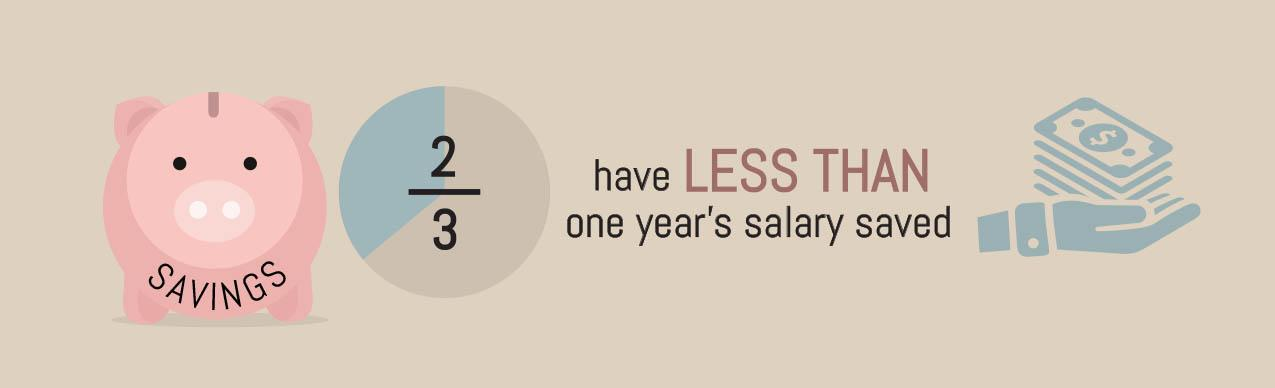 Have less than one year's salary saved